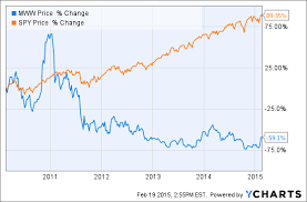 Monster Stock Price Chart Why Shares Of Monster Worldwide Inc Popped Again The