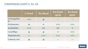 C Ku Band Satellite Chart Beyond Consumer And Ka Band The Future Of Traditional Vsat