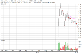 Glh Stock Chart Marijuana Stocks Stock Discussion Forums