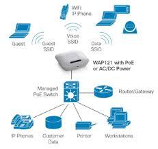 cisco small business series wireless access points cisco small business 100 series wireless access point chart