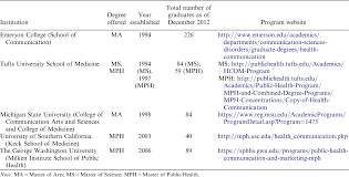 Table 1 From Career Paths Of Recipients Of A Masters Degree