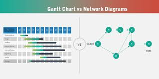 Gantt Chart Vs Network Diagram