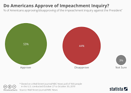 Chart Do Americans Approve Of Impeachment Inquiry Statista