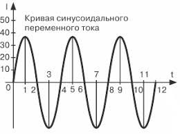 Что такое переменный ток и чем он отличается от тока постоянного Графическое изображение постоянного и переменного тока