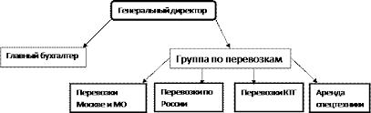 👍 Отчет о практике в транспортной компании Отчет о практике в транспортной компании