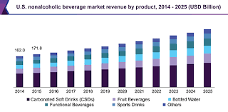 Market Share Trends Size Beverage 2025 Report amp; Nonalcoholic