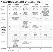 133 Best High School Images On Pinterest Homeschool High School