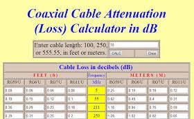 Coax Comparison Chart Radio For Everyone Coax Cable Loss