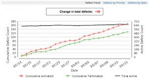 Defect Trend Chart In Excel Status Charts