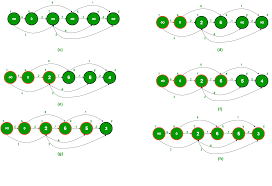 Dag Compiler Design Shortest Path In Directed Acyclic Graph Geeksforgeeks