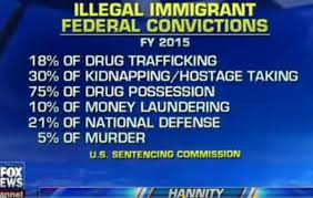Immigration Consequences Of Criminal Convictions Chart Texas Sean Hannity Says Illegal Immigrants Account For Up To 75