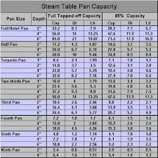 Culinary Conversions Steamtable Pan Capacity In 2019 Pan