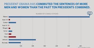 Pardon Power White House Pr Chart Failpardon Power