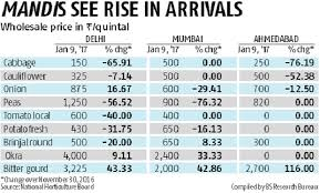 Onion Price Chart India Vegetable Prices Crash In Mandis On Bumper Crop Business