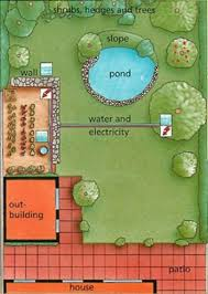 Small Picture Planning a Garden Style and Design