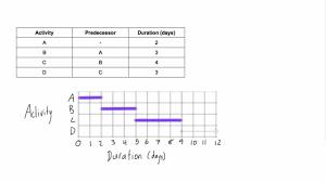 A Gannt Chart How To Draw A Gantt Chart