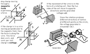 how electric generators work. Contemporary Generators How Does An Electric Generator Work On Generators Work A