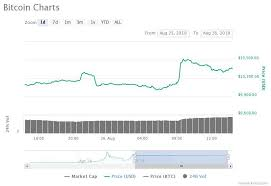 10 800 Bitcoin Price Spikes In Flash Surge But Dont Get