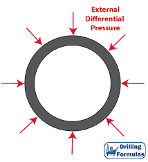 Casing Collapse Pressure Chart Collapse Pressure Property For Oilfield Tubular Drilling