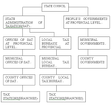 Kaizen Organizational Chart Of Chinas Tax Administration