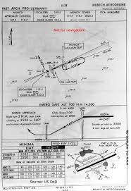 München Riem Airport Historical Approach Charts Military