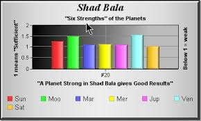 Shadbala Chart Tma Softstar News Links