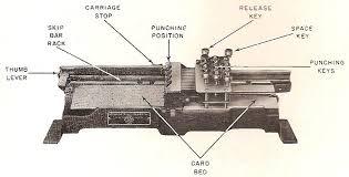 mechanical equipments list tabulating machines