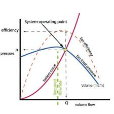 How To Read A Fan Curve Chart Technical Finding The Operating Duty Points Axair Fans
