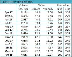Polyester Yarn Export Price See A Sharp Jump In Two Years