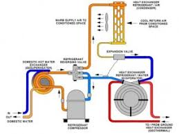 water source heat pump system diagram.  Source Geothermal Heating 300x225 Water Source Heat Pump Components On System Diagram Z