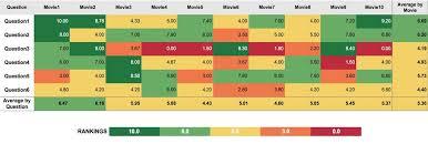Data Visualization Services Best Bi Analytics Solutions