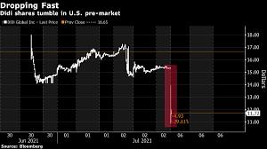 Didi Stock Plunges Below IPO Price as ...