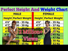 Perfect Height And Weight Chart And Age Videos Matching Weight For Age Revolvy