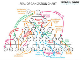 Real Organization Chart Agile Management 3 0 Holacracy What Next