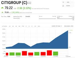 C Stock Citigroup Stock Price Today Markets Insider