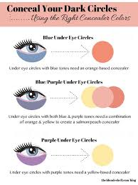pay particular attention to the undertone of your under eye circles because this will determine which
