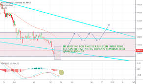 Klse Index Charts And Quotes Tradingview