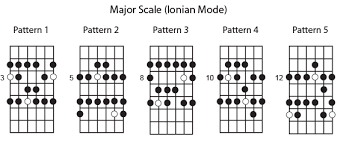 Guitar Major Scale Patterns Cool CAGED Patterns Major Scale And Minor Pentatonic Guitar Teacher