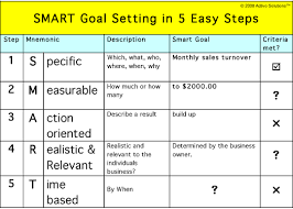 Performance Objectives Examples Gorgeous Smart Goal Setting How To Set Goals That Make Your Business Hum