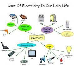 uses of electricity in our daily life  my daily life essay electricity essay topics college paper service