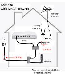 installation setup configuration moca setup and info MoCA Adapter TiVo Diagram at Tivo Bolt Moca Wiring Diagram