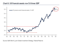 Bank Of America Strategist Calls This 10 Year Treasury Chart