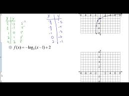 Lesson 8 3 Graphing Transformations Of Logarithmic Functions