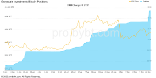All derived (stocks, indexes, futures), cryptocurrencies, and forex prices are not provided by exchanges but rather by market makers, and so prices may not be accurate and may differ from the actual market price. Grayscale Investments Scooped Up Over 17 000 Btc In The Last Seven Days Bitcoin News