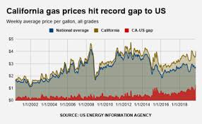 Californias Historic Gas Jump Youre Paying 1 29 A Gallon