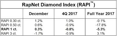 Rapaport Diamond Price Chart 2018 Diamonds Net Diamond Prices Steady In December