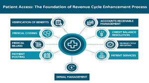This is a overall process flowchart of the claims handling process of the insurance companies. Patient Access The Core Function For Revenue Cycle Enhancement