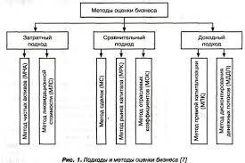 Оценка стоимости бизнеса и использование ее результатов в целях  Перечисленным подходам соответствуют методы представленные на рис 1 Метод оценки способ расчета стоимости объекта оценки в рамках одного из подходов к