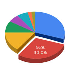 Why Is High School Gpa Important To Colleges