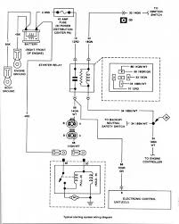 1987 jeep ignition wiring wiring diagrams best 1987 jeep wrangler yj wiring diagrams set simple wiring diagram 1990 jeep ignition wiring 1987 jeep ignition wiring